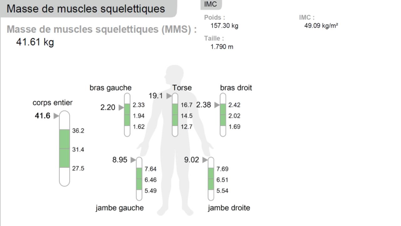 composition corporelle, obésité, nutrition emnoline