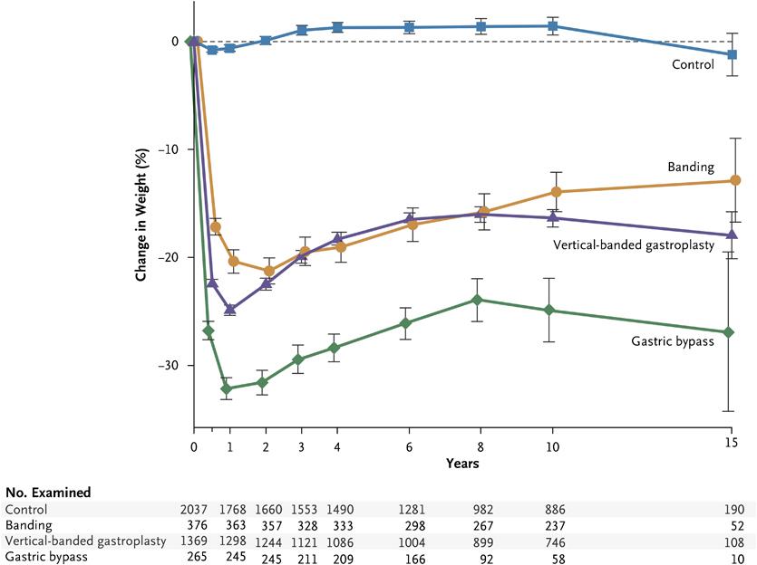 résultats chirurgie bariatrique obésité nutrition
