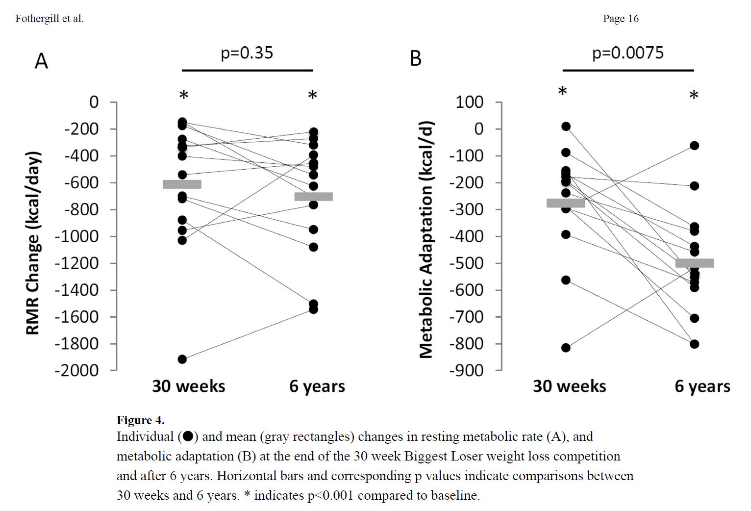 échecs régimes, perte de poids