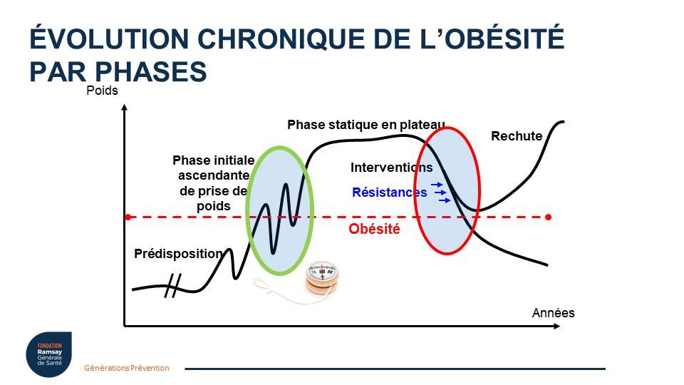 obésité maladie chronique phases 2