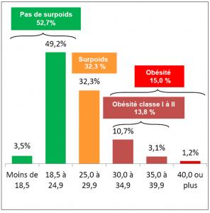 obésité nutrition grade